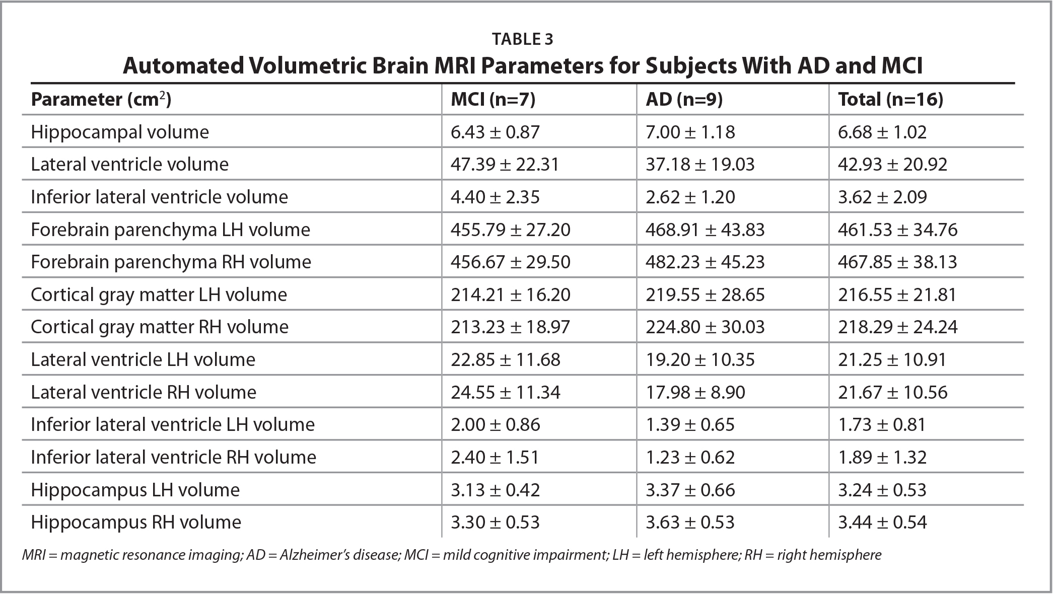 Automated Volumetric Brain MRI Parameters for Subjects With AD and MCI