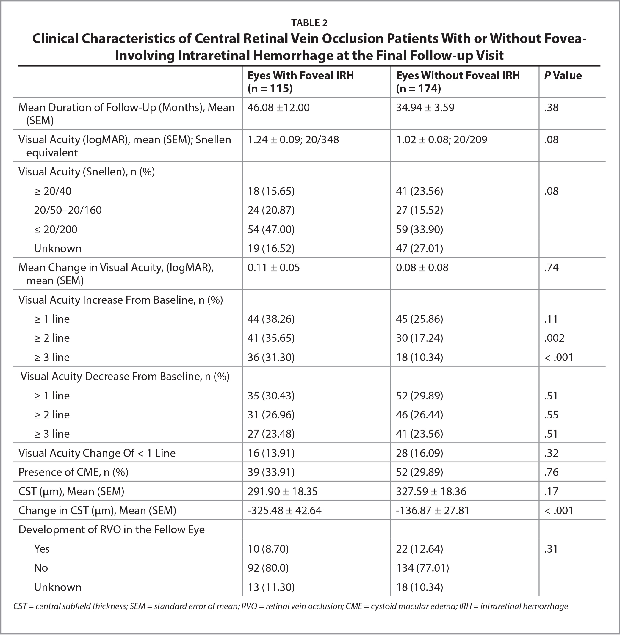 Clinical Characteristics of Central Retinal Vein Occlusion Patients With or Without Fovea-Involving Intraretinal Hemorrhage at the Final Follow-up Visit