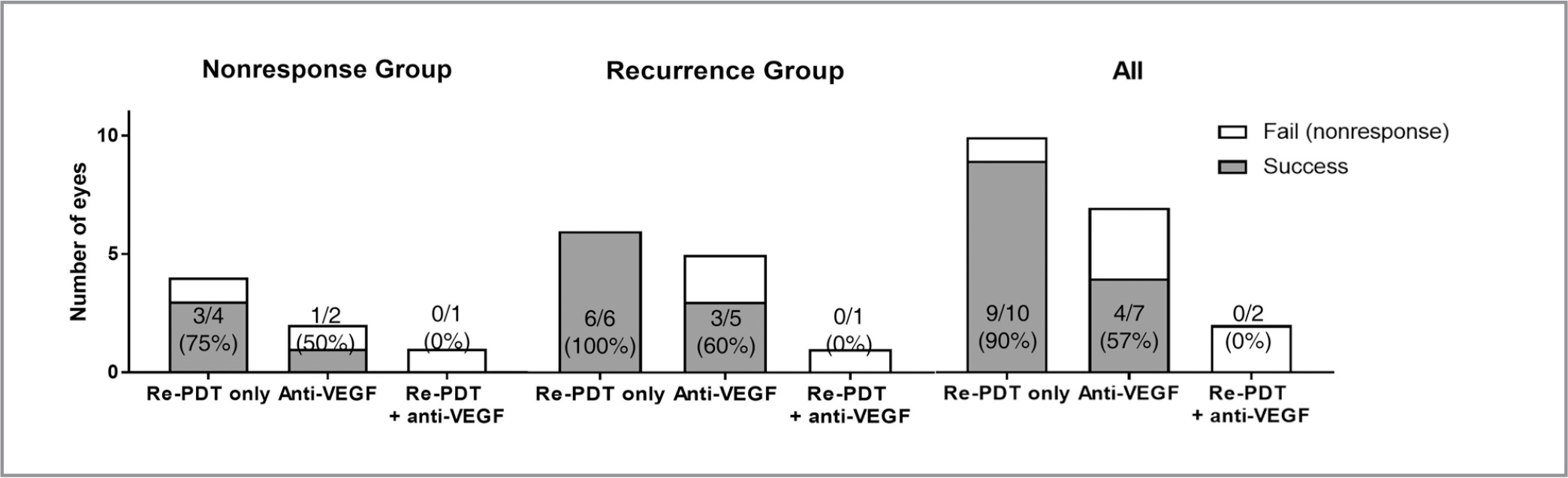 Success rate of secondary treatments for the eyes with nonresponse and recurrence. Nonresponse was defined as persistent subretinal fluid (SRF) until 6 months after photodynamic therapy (PDT). Success of the secondary treatment was defined as the SRF resolution achieved in 6 months after the secondary treatment. VEGF = vascular endothelial growth factor.