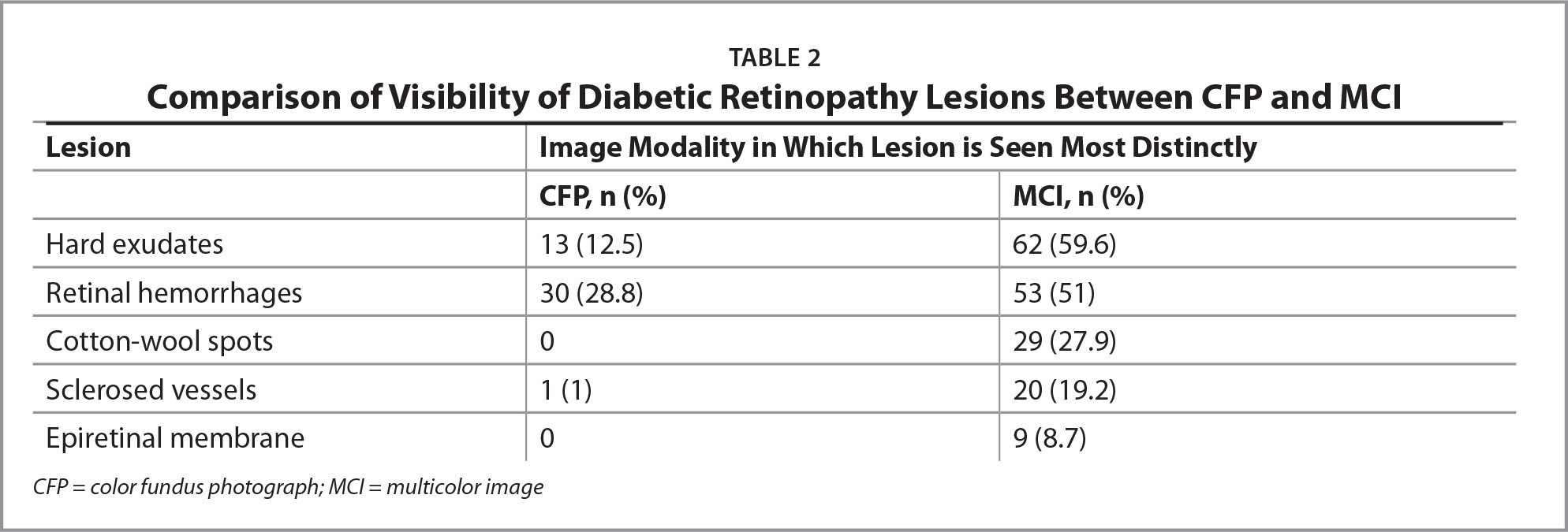 Comparison of Visibility of Diabetic Retinopathy Lesions Between CFP and MCI