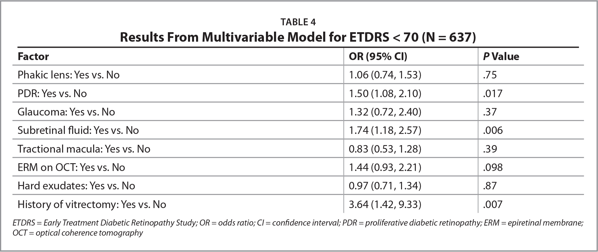 Results From Multivariable Model for ETDRS < 70 (N = 637)