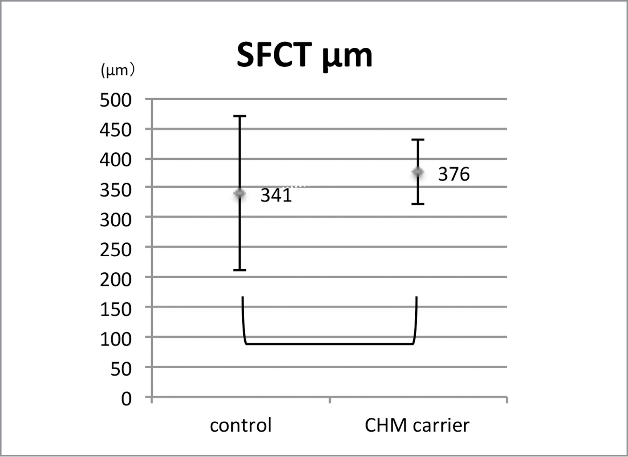 Subfoveal choroidal thickness (SFCT) of choroideremia carriers. SFCT was obtained from the optical coherence tomography images shown in Figure 4. The SFCT is defined as the distance from the retinal pigment epithelium to chorioscleral interface. The SFCT of the carriers are compared to healthy control of our hospital. No significant differences were found between CHM carriers and our healthy controls.