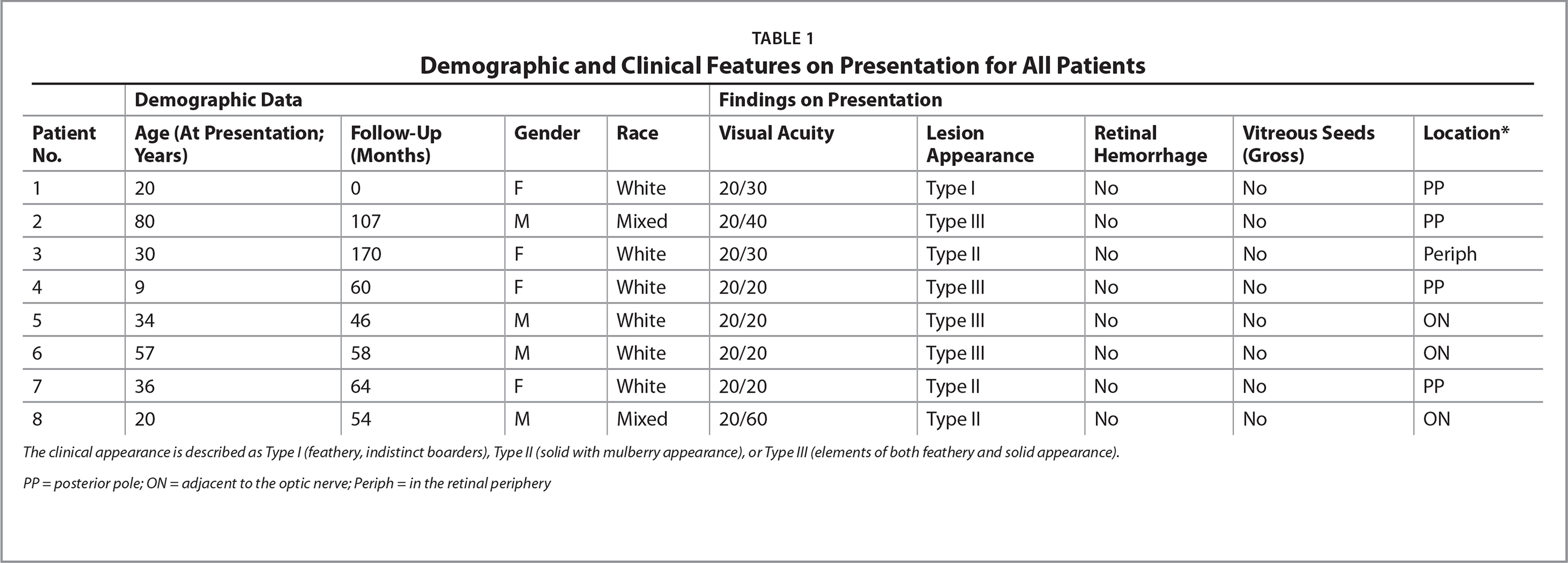Demographic and Clinical Features on Presentation for All Patients
