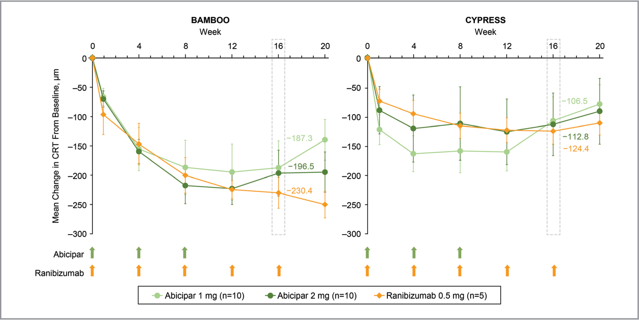 Mean change from baseline in central retinal thickness (CRT) at each visit in the BAMBOO and CYPRESS studies. Green and orange arrows indicate treatment with abicipar and ranibizumab, respectively. Missing data were imputed with the last observation carried forward. Errors bars indicate standard error of the mean.