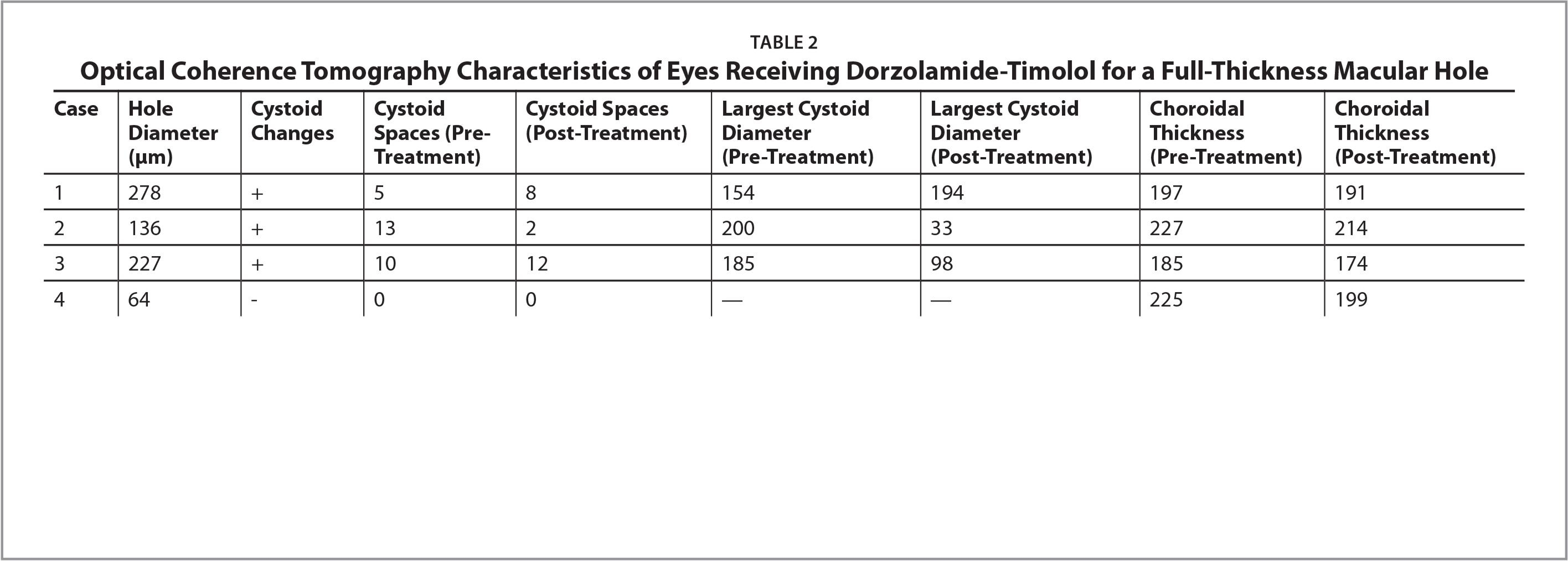 Optical Coherence Tomography Characteristics of Eyes Receiving Dorzolamide-Timolol for a Full-Thickness Macular Hole
