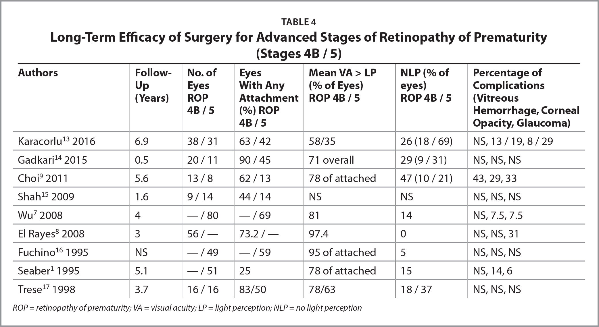 Long-Term Efficacy of Surgery for Advanced Stages of Retinopathy of Prematurity (Stages 4B / 5)