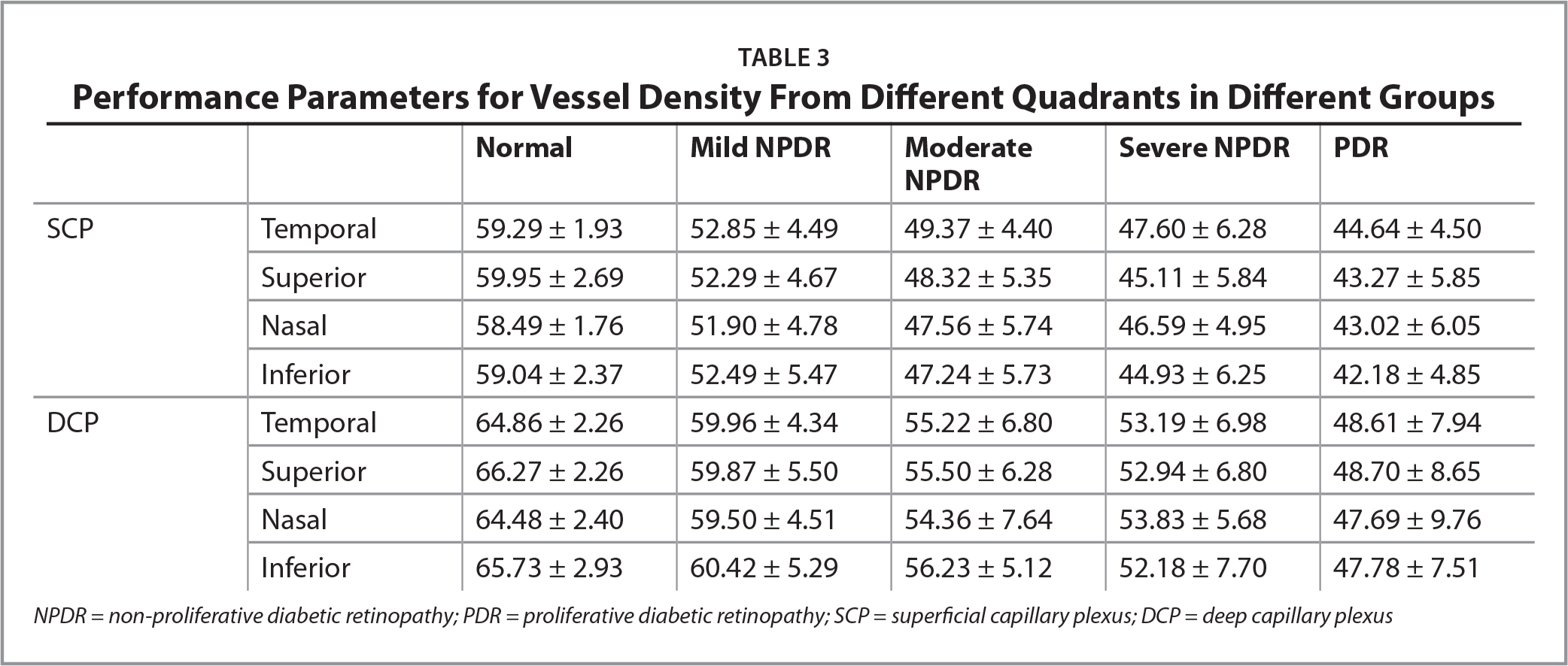 Performance Parameters for Vessel Density From Different Quadrants in Different Groups
