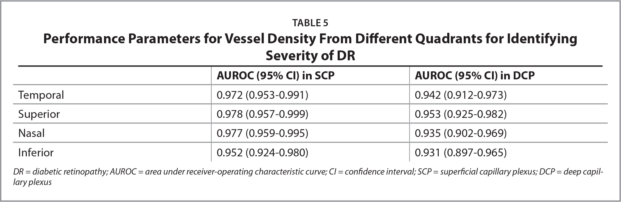 Performance Parameters for Vessel Density From Different Quadrants for Identifying Severity of DR