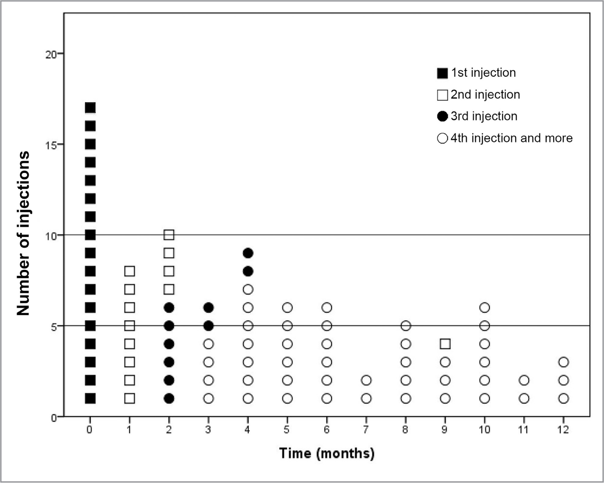 Number and duration of all injections in 12-months follow-up.