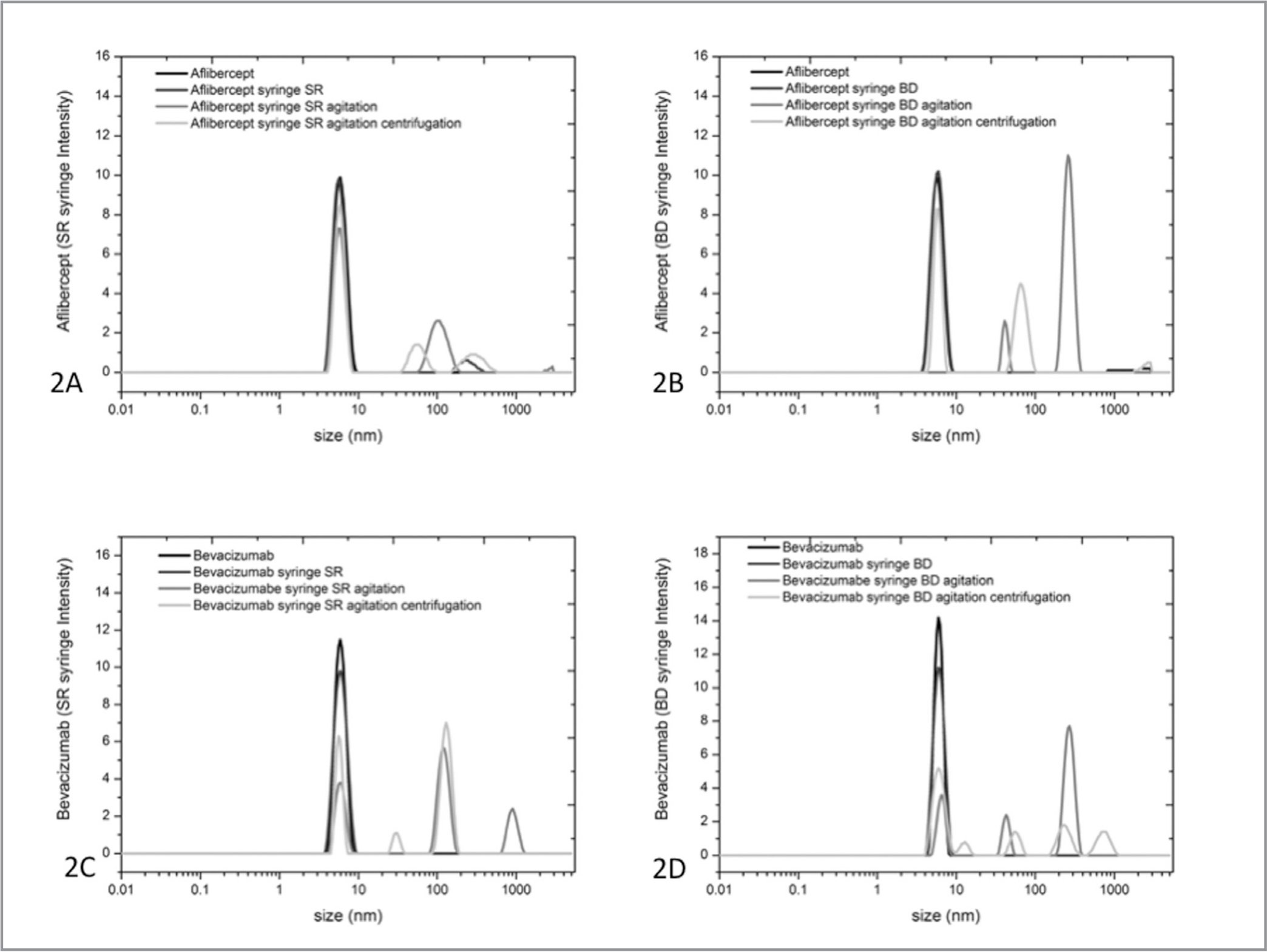 Profiles of the light-scattering intensities of aflibercept and bevacizumab during passage through Becton-Dickinson (BD) and Saldanha Rodrigues (SR) syringes and subjected to agitation only or followed by centrifugation. (A, B) Light-scattering intensities of aflibercept. (C, D) Light-scattering intensities of bevacizumab. The agitated samples form different kinds of aggregates.