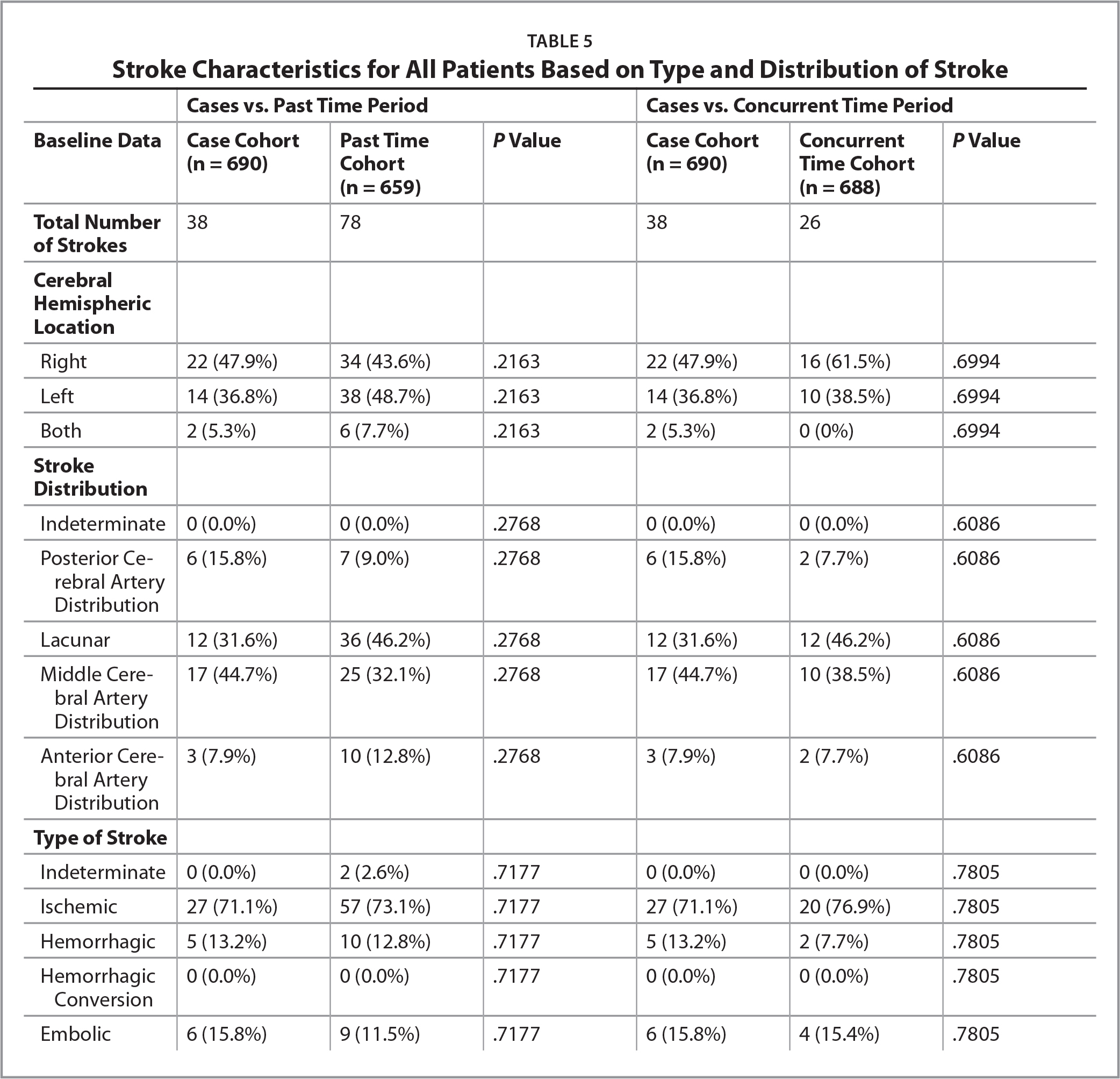 Stroke Characteristics for All Patients Based on Type and Distribution of Stroke