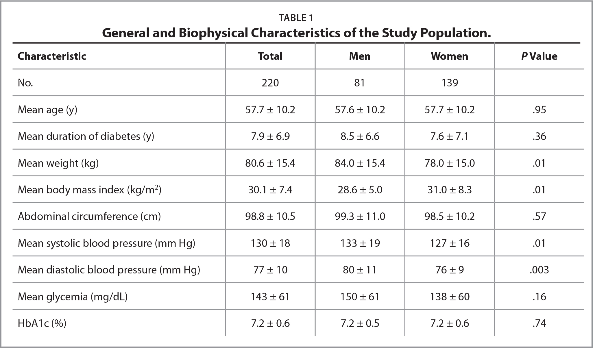 General and Biophysical Characteristics of the Study Population.