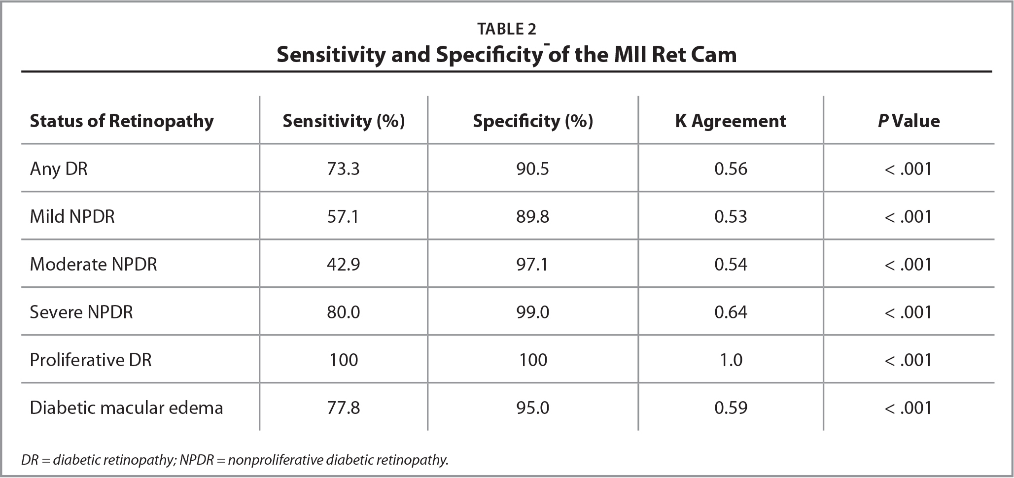 Sensitivity and Specificity of the MII Ret Cam