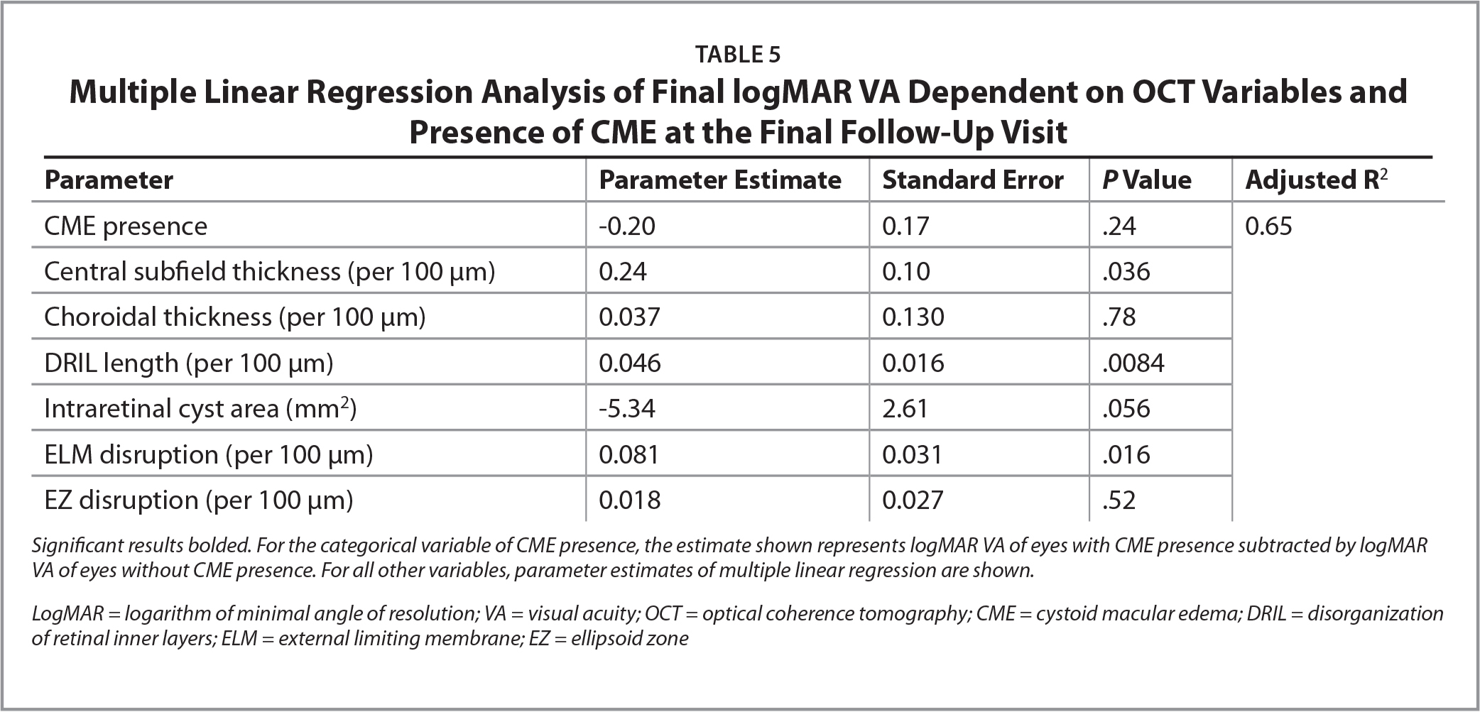 Multiple Linear Regression Analysis of Final logMAR VA Dependent on OCT Variables and Presence of CME at the Final Follow-Up Visit