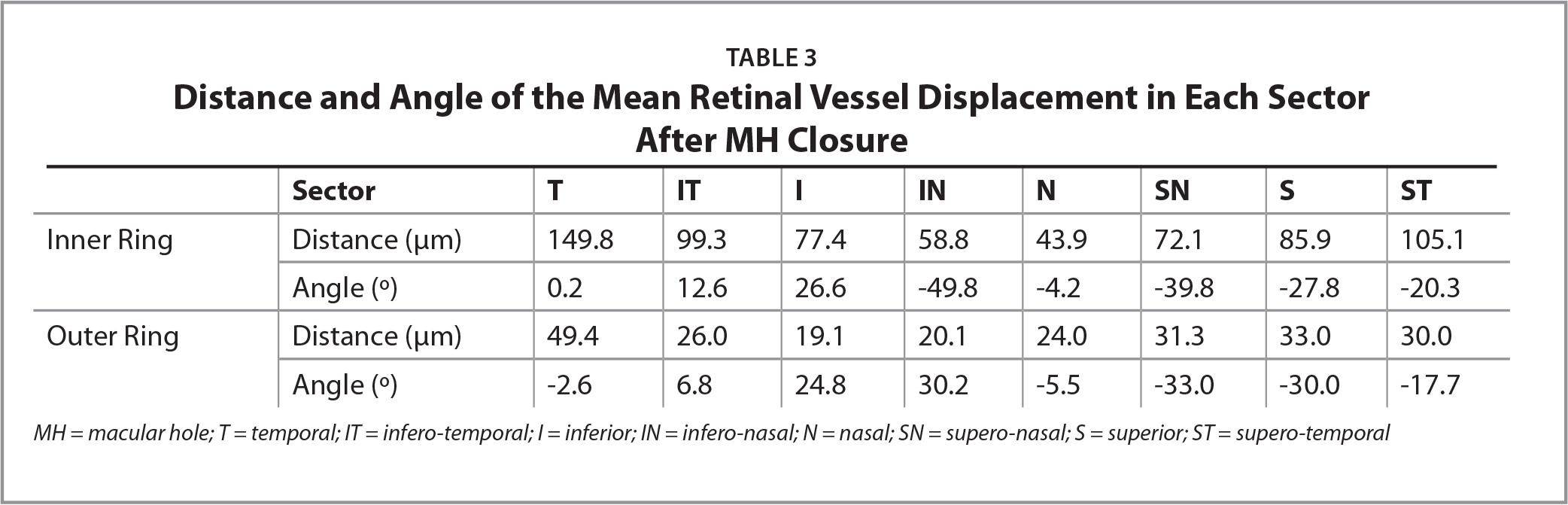 Distance and Angle of the Mean Retinal Vessel Displacement in Each SectorAfter MH Closure