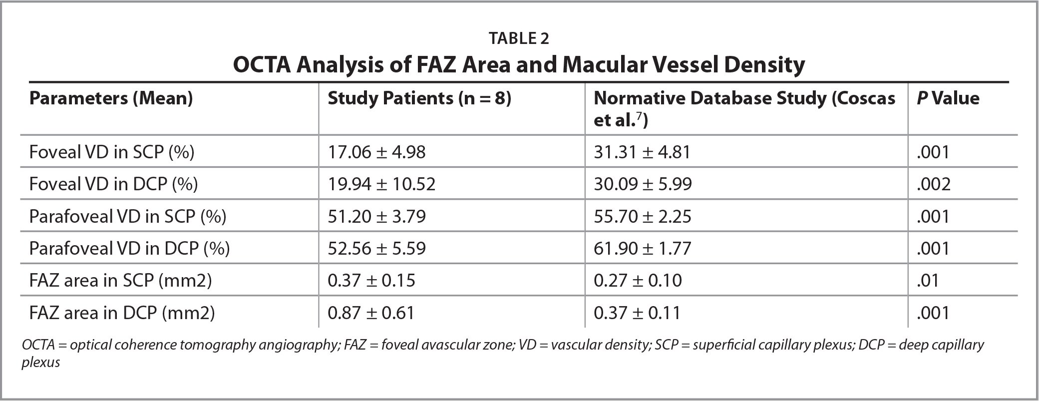 OCTA Analysis of FAZ Area and Macular Vessel Density