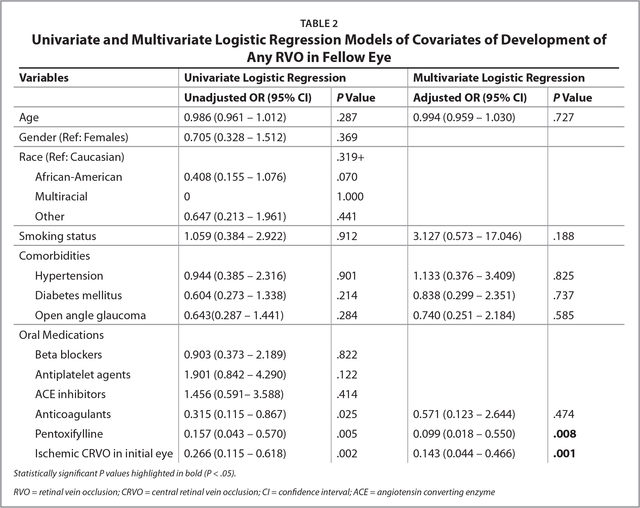 Univariate and Multivariate Logistic Regression Models of Covariates of Development of Any RVO in Fellow Eye