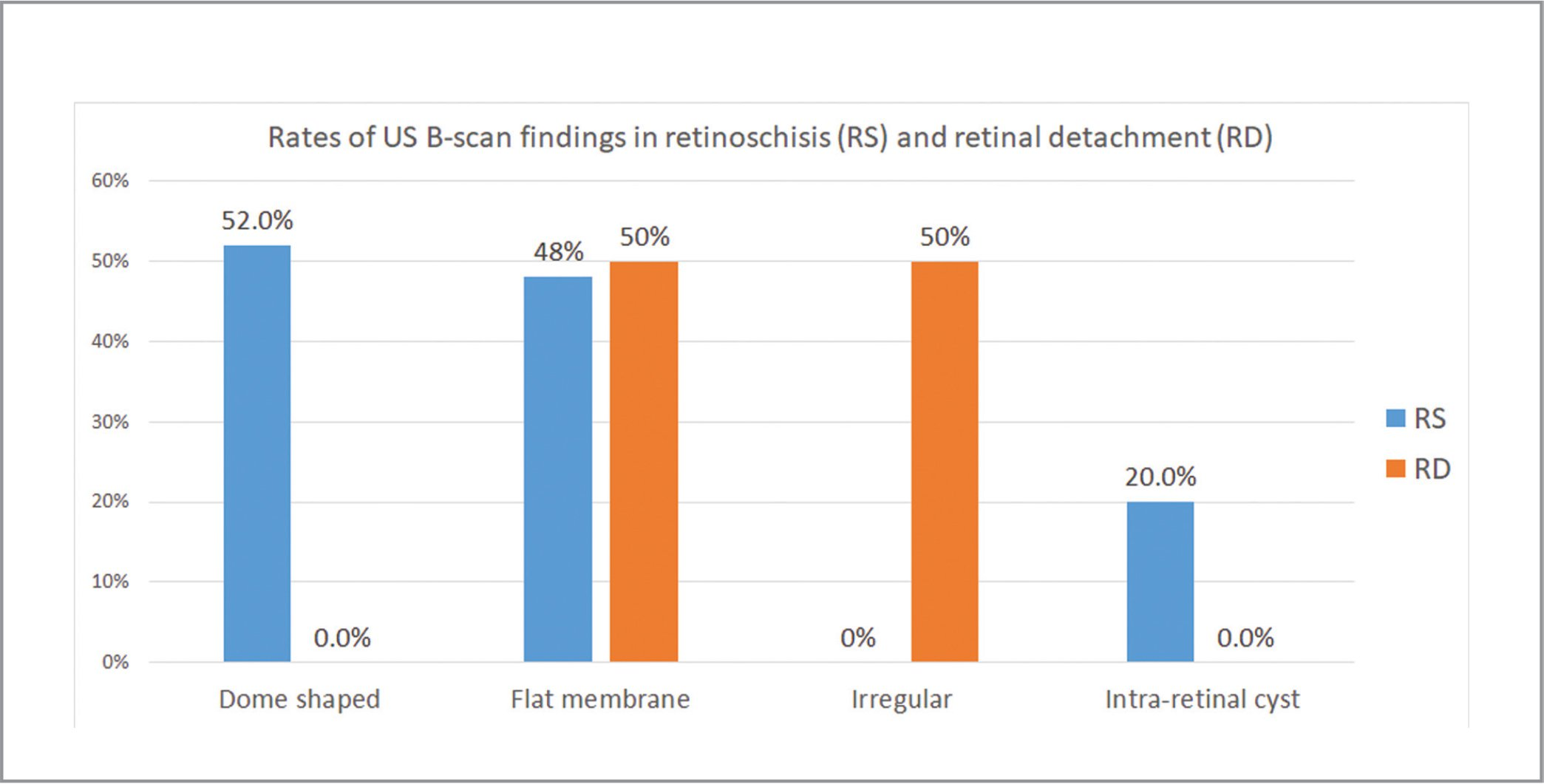 Rates of ultrasonography (US) B-scan findings in retinoschisis (RS) and retinal detachment (RD).