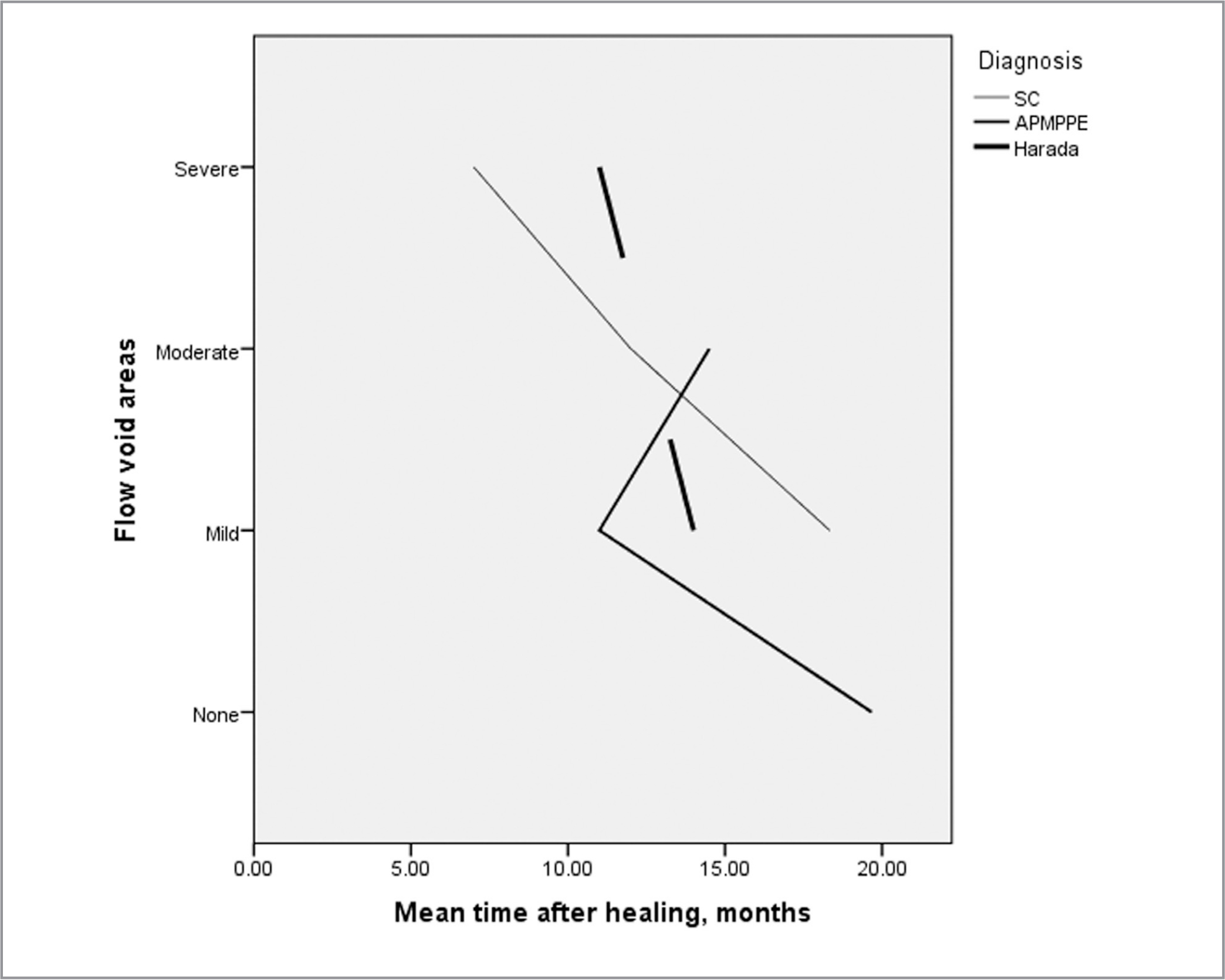 Relationship between time after healing and low flow. APMPPE = acute posterior multifocal placoid pigment epitheliopathy; SC = serpiginous choroiditis