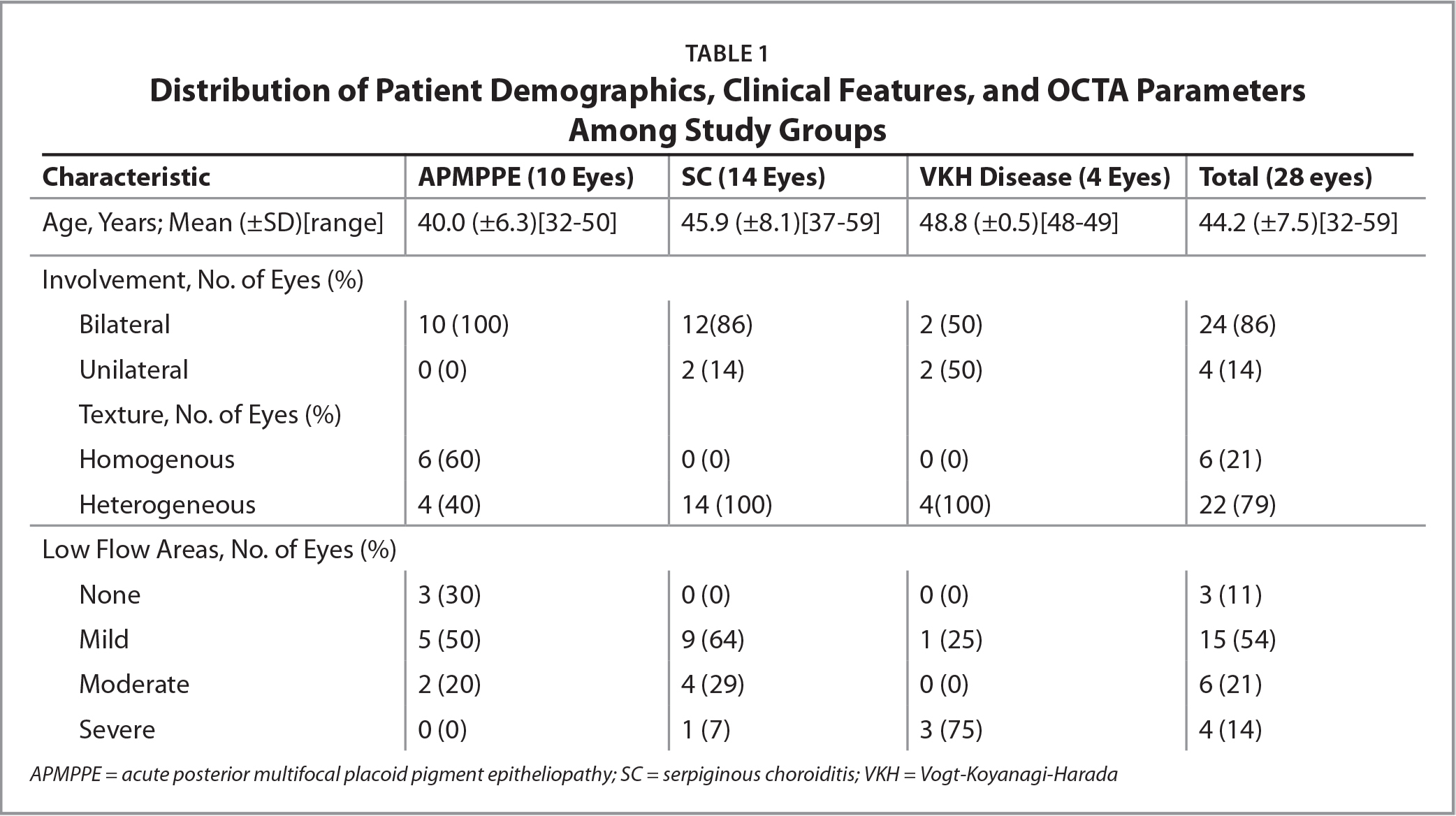 Distribution of Patient Demographics, Clinical Features, and OCTA ParametersAmong Study Groups