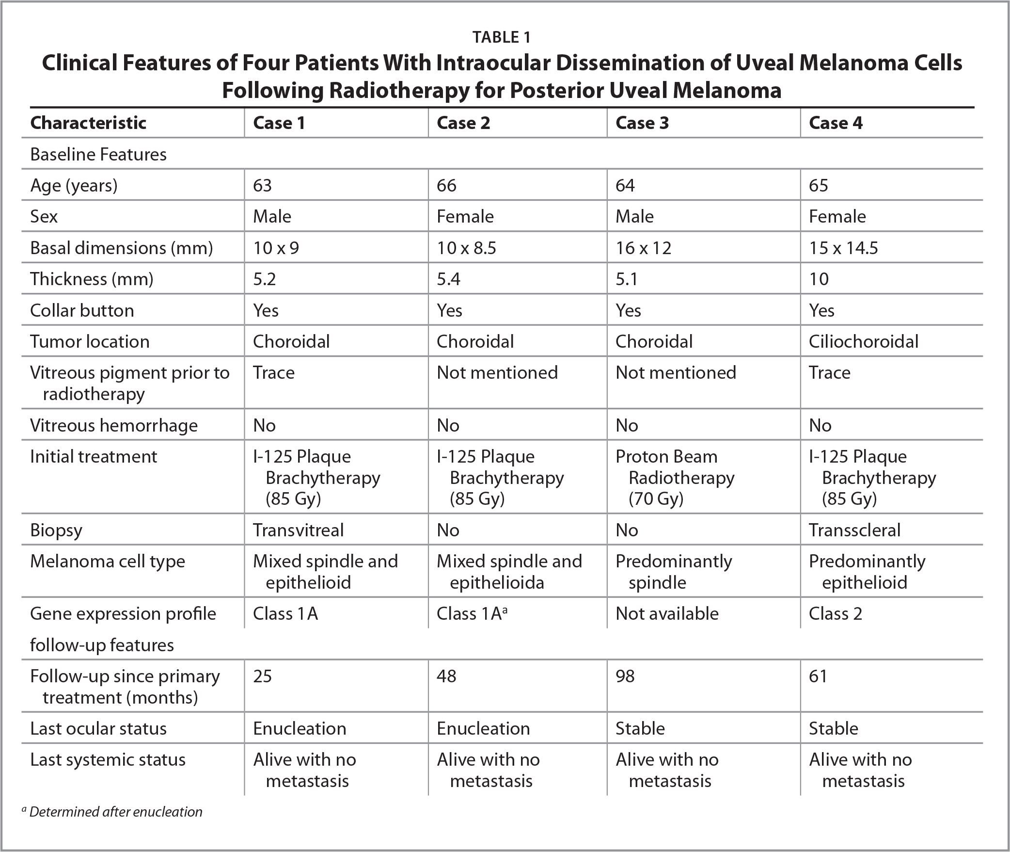 Clinical Features of Four Patients With Intraocular Dissemination of Uveal Melanoma Cells Following Radiotherapy for Posterior Uveal Melanoma