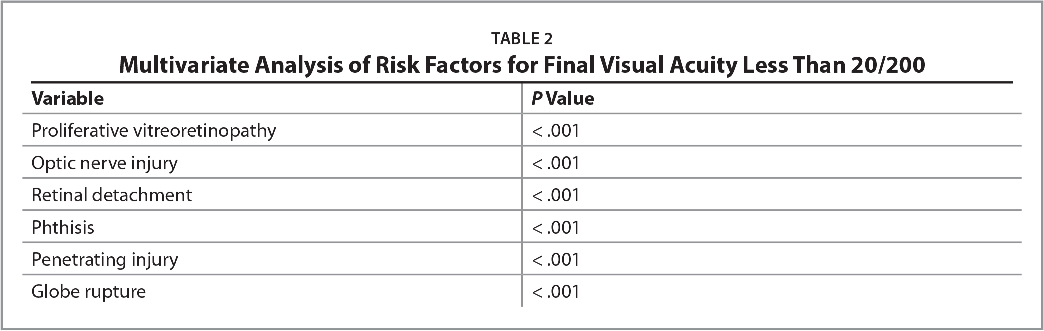 Multivariate Analysis of Risk Factors for Final Visual Acuity Less Than 20/200