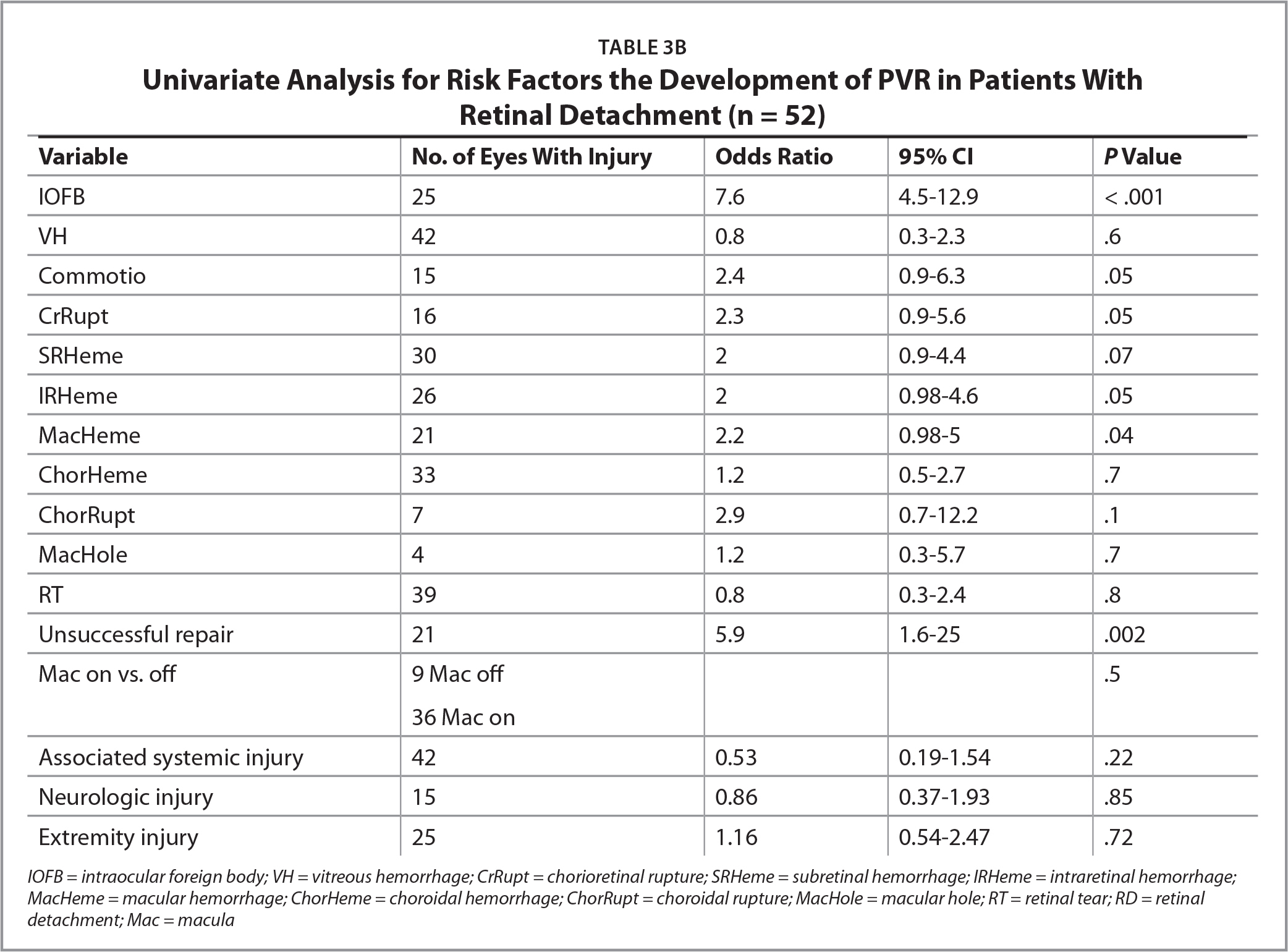 Univariate Analysis for Risk Factors the Development of PVR in Patients With Retinal Detachment (n = 52)