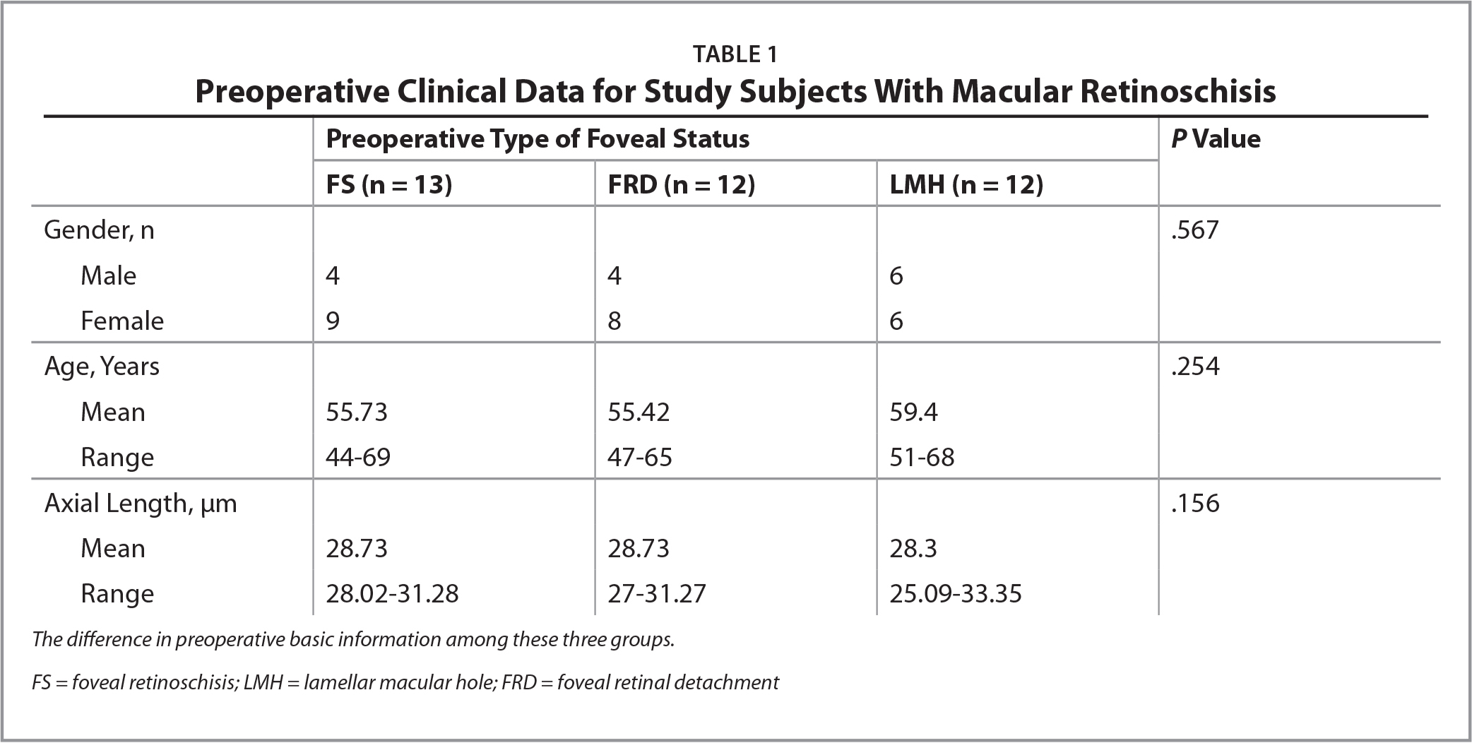 Preoperative Clinical Data for Study Subjects With Macular Retinoschisis