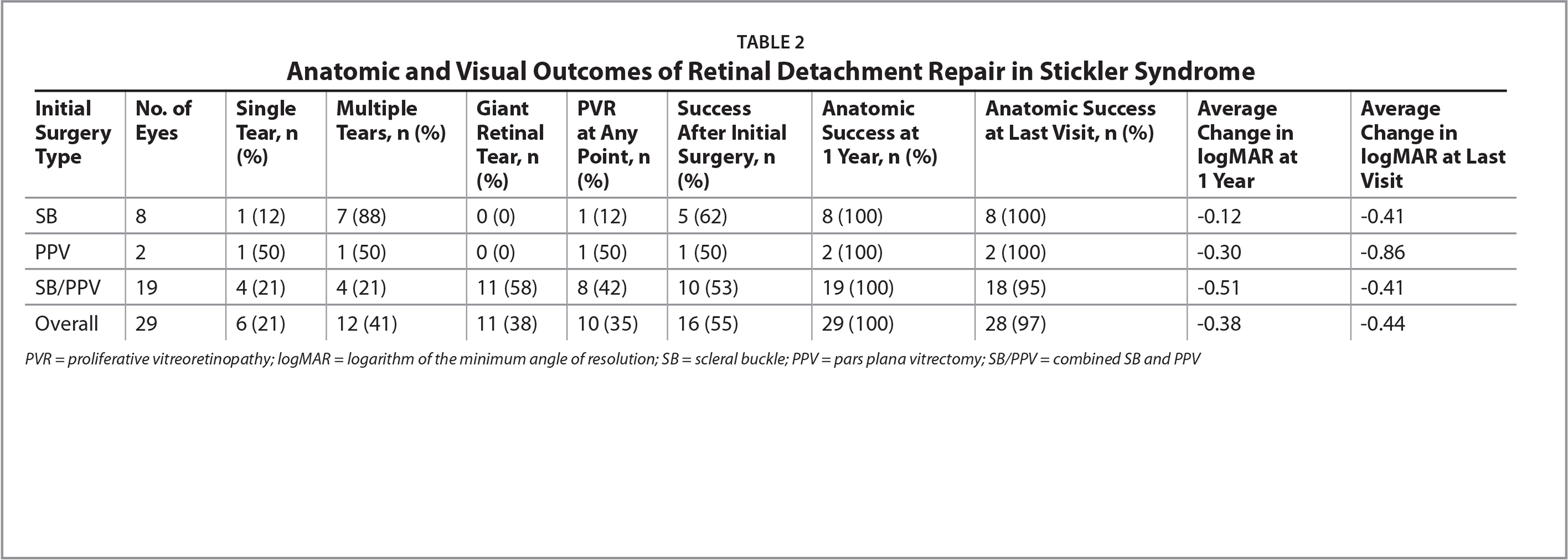 Anatomic and Visual Outcomes of Retinal Detachment Repair in Stickler Syndrome