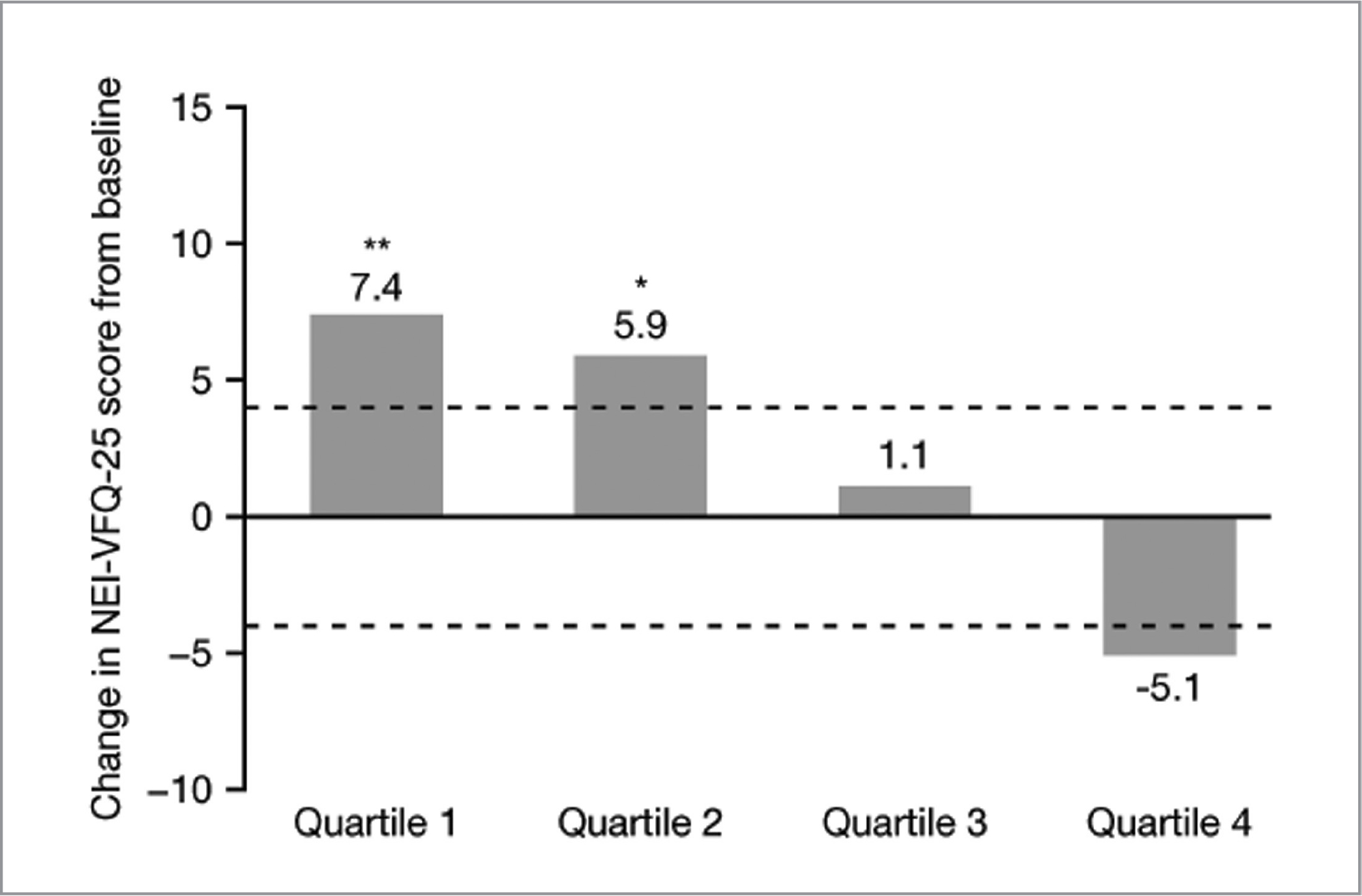 Overall National Eye Institute Visual Function Questionnaire 25 (NEI-VFQ-25) score for all patients from baseline to Year 3. *P < .05; **P < .001; clinically meaningful change in NEI-VFQ-25 score shown by dashed line.
