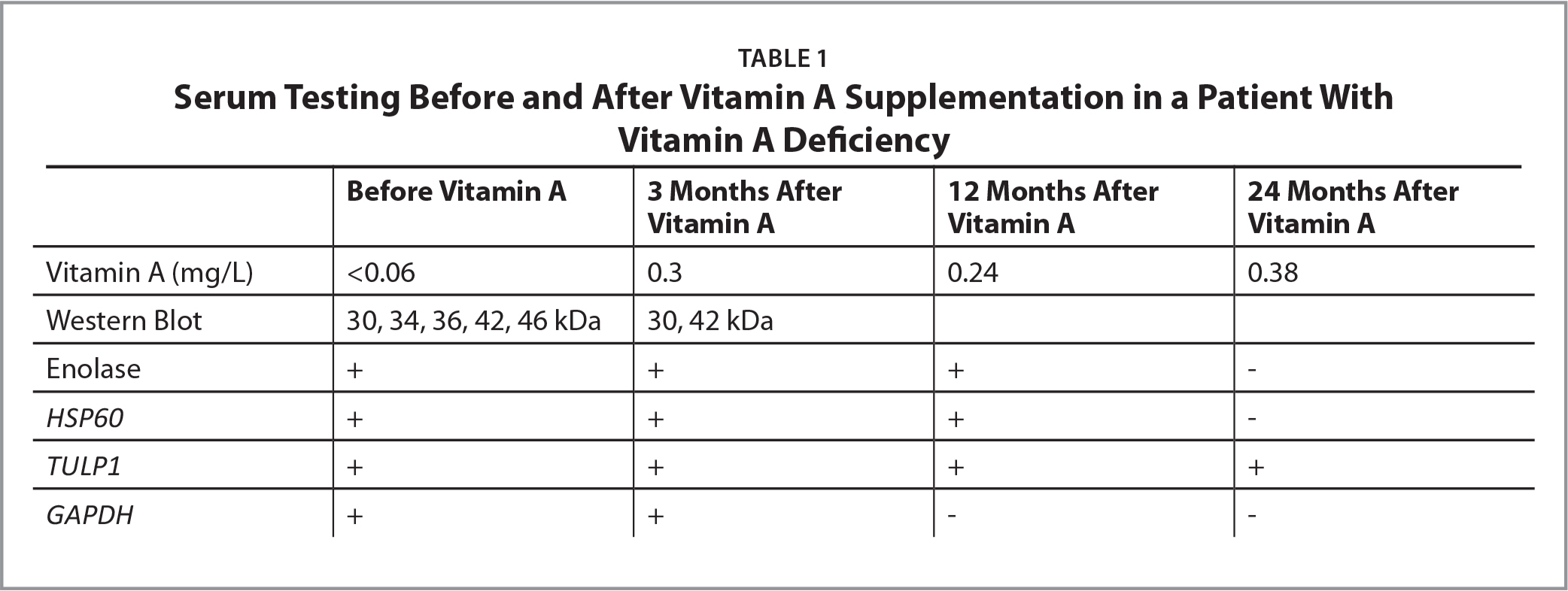 Serum Testing Before and After Vitamin A Supplementation in a Patient With Vitamin A Deficiency
