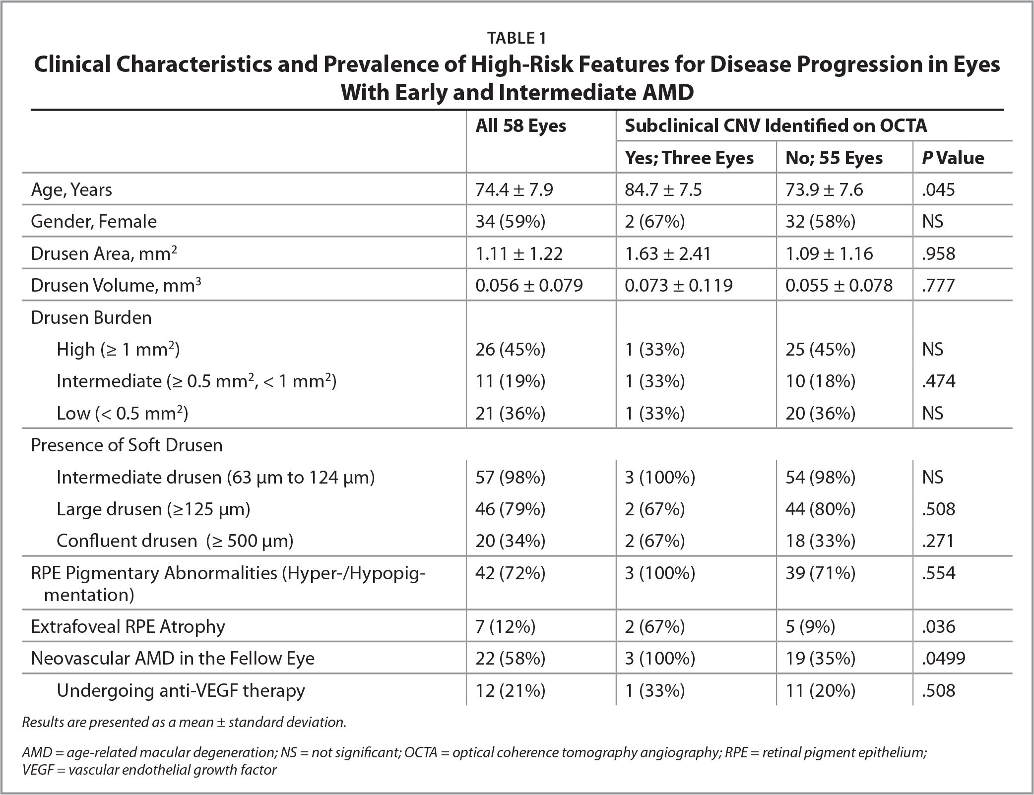 Clinical Characteristics and Prevalence of High-Risk Features for Disease Progression in Eyes With Early and Intermediate AMD