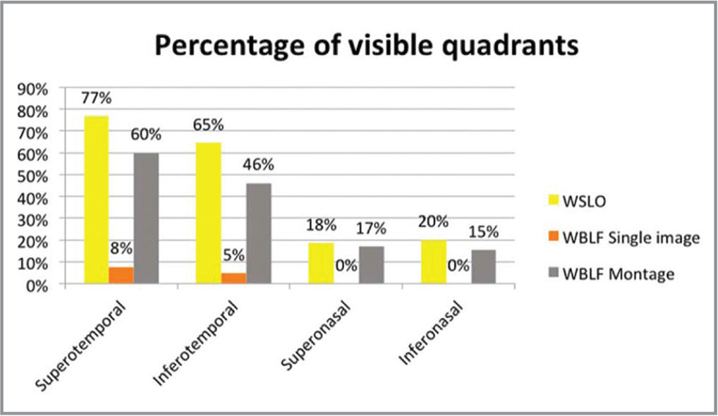 Percentage of visible quadrants by imaging device type. WSLO = widefield confocal scanning laser ophthalmoscope;WBLF = widefield broad line fundus