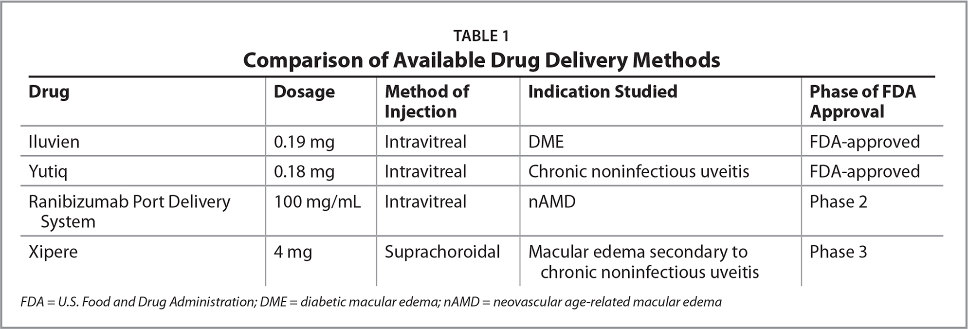 Comparison of Available Drug Delivery Methods