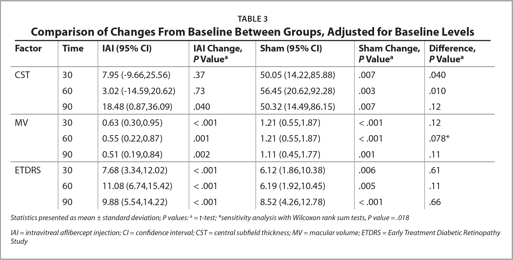 Comparison of Changes From Baseline Between Groups, Adjusted for Baseline Levels