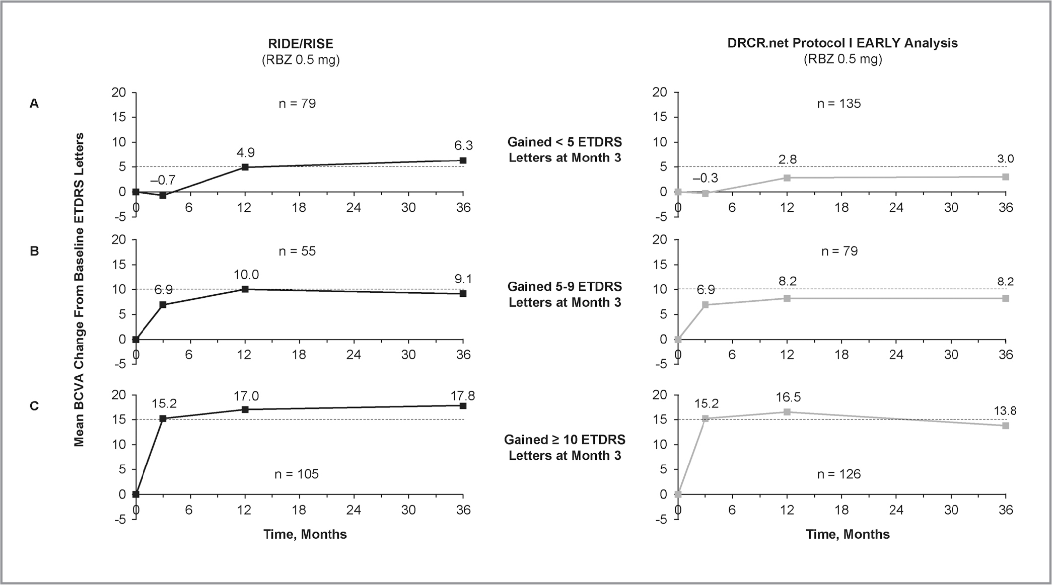 Mean best-corrected visual acuity (BCVA) change over 36 months in patients treated with ranibizumab (RBZ) 0.5 mg in RIDE/RISE (left panels) and RBZ 0.5 mg in Protocol I (right panels) who (A) gained < 5 Early Treatment Diabetic Retinopathy Study (ETDRS) letters from baseline at Month 3; (B) gained 5 to 9 ETDRS letters from baseline at Month 3; and (C) gained ≥ 10 ETDRS letters from baseline at Month 3. RIDE/RISE observed data; sample size varied over time. DRCR.net = Diabetic Retinopathy Clinical Research Network.