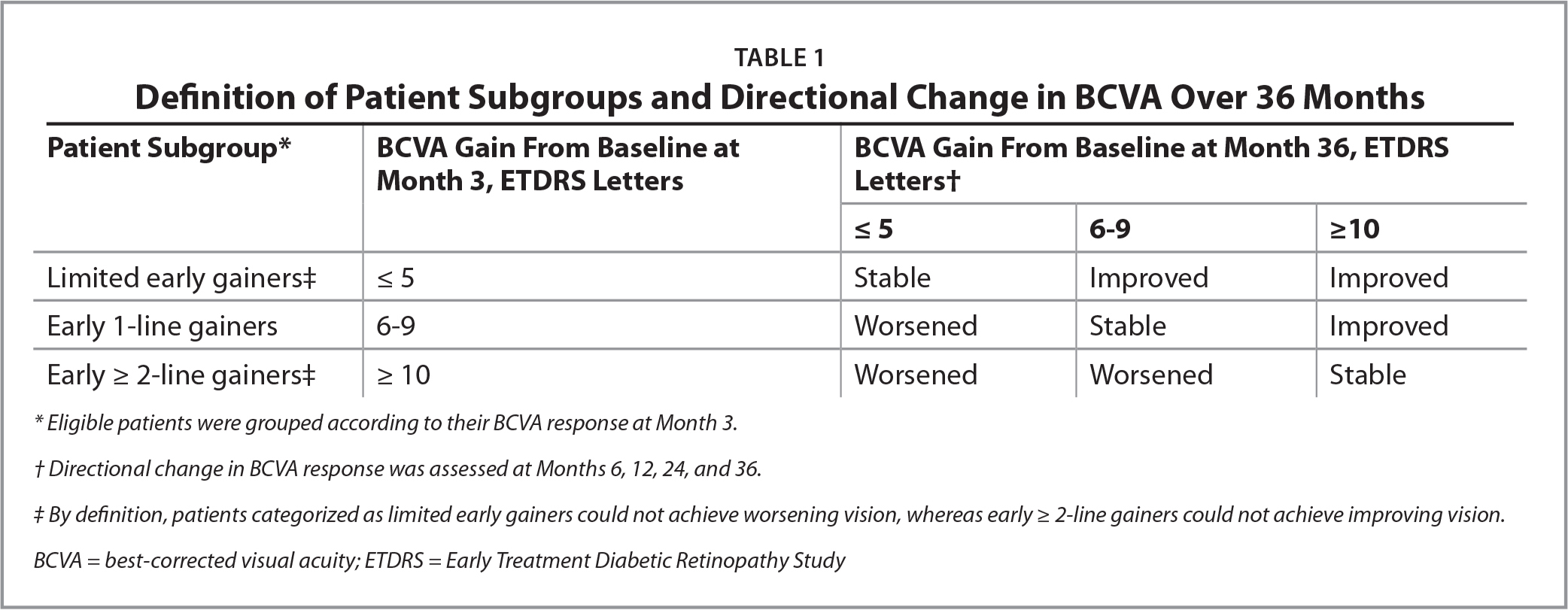 Definition of Patient Subgroups and Directional Change in BCVA Over 36 Months