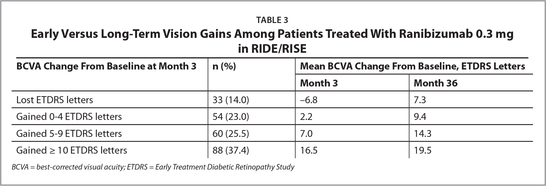 Early Versus Long-Term Vision Gains Among Patients Treated With Ranibizumab 0.3 mgin RIDE/RISE