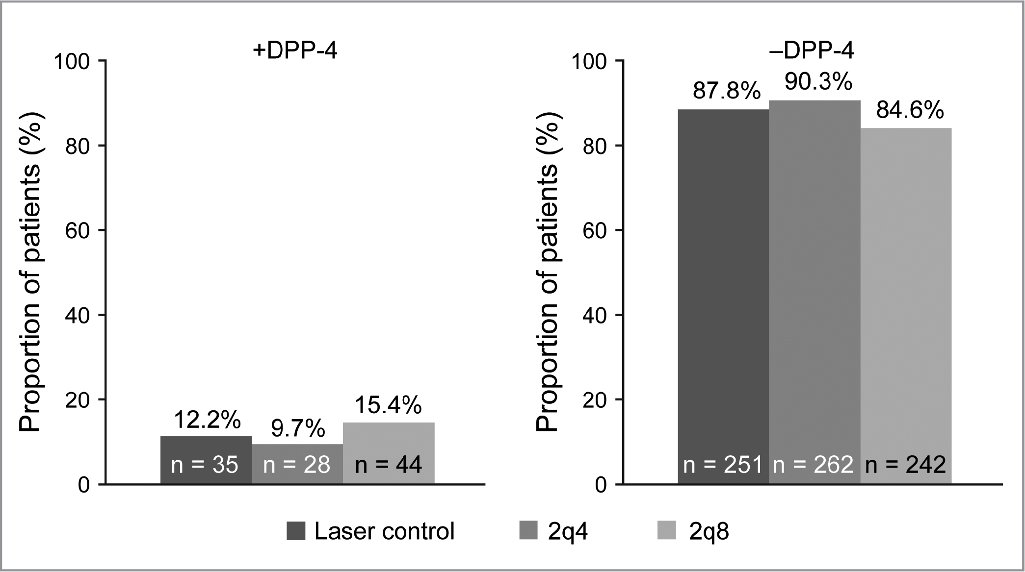 Proportion of patients by reported dipeptidyl peptidase-4 (DPP-4) inhibitor use at baseline. 2q4 = intravitreal aflibercept injection, 2 mg every 4 weeks; 2q8 = intravitreal aflibercept injection, 2 mg every 8 weeks after five initial monthly doses.