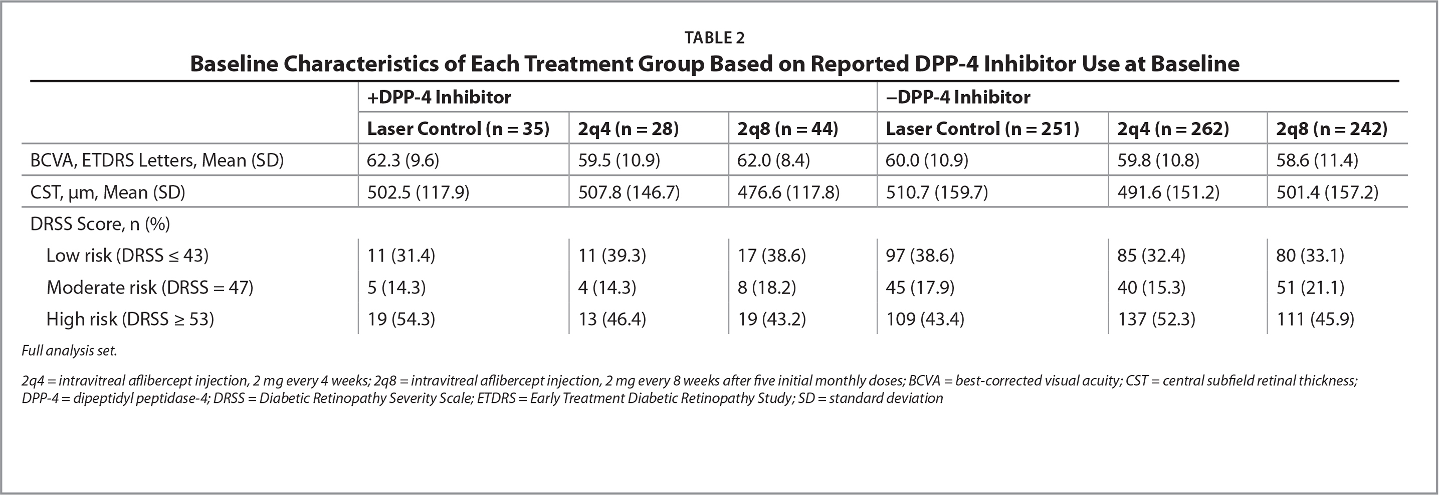 Baseline Characteristics of Each Treatment Group Based on Reported DPP-4 Inhibitor Use at Baseline