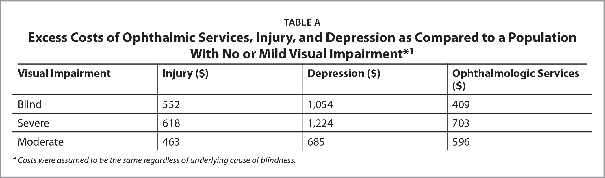 Excess Costs of Ophthalmic Services, Injury, and Depression as Compared to a Population With No or Mild Visual Impairment*1
