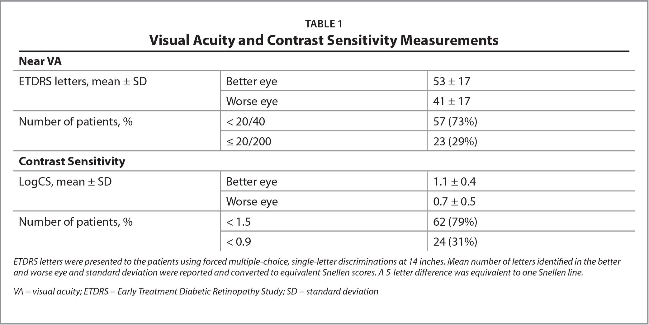 Visual Acuity and Contrast Sensitivity Measurements
