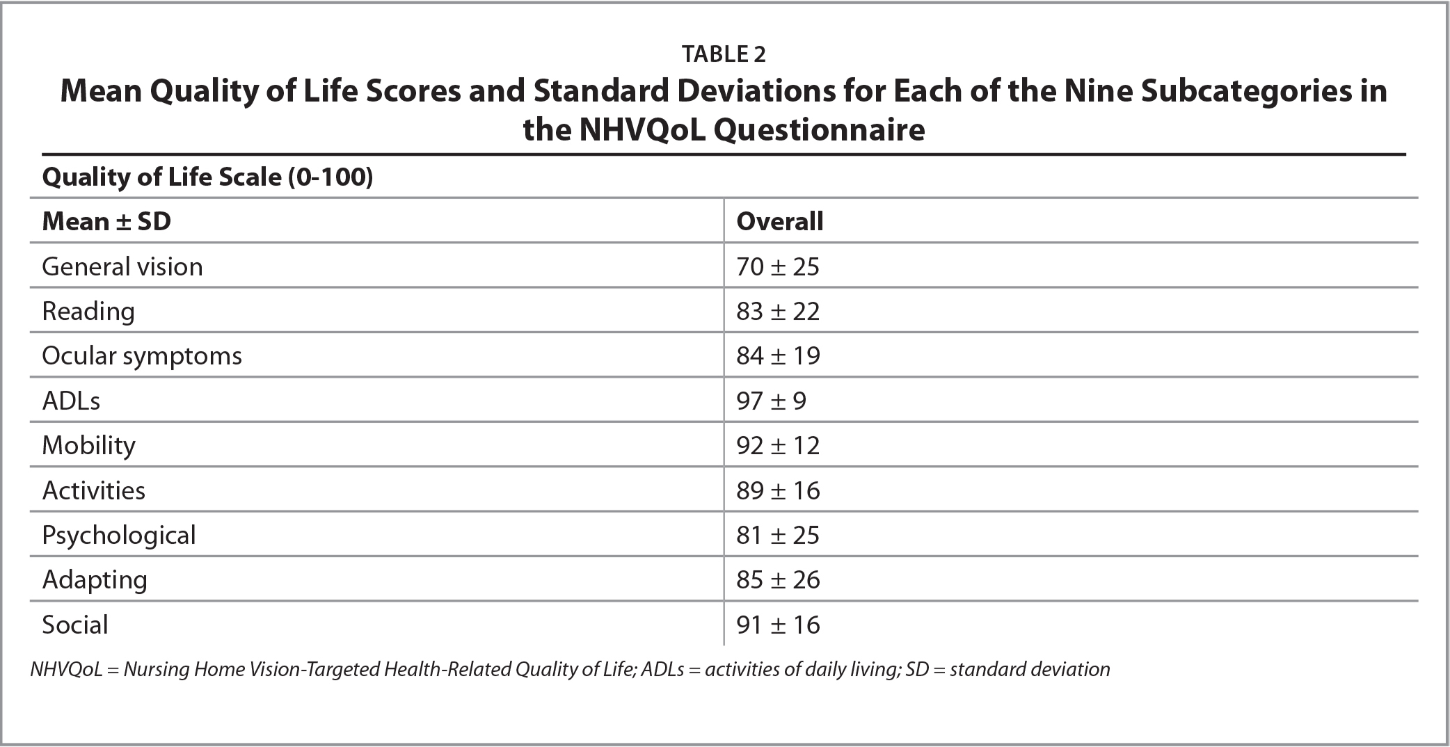 Mean Quality of Life Scores and Standard Deviations for Each of the Nine Subcategories in the NHVQoL Questionnaire