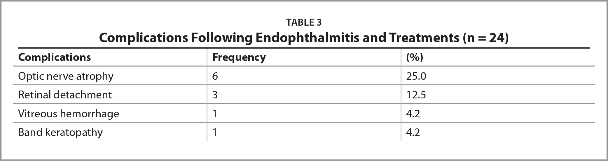Complications Following Endophthalmitis and Treatments (n = 24)