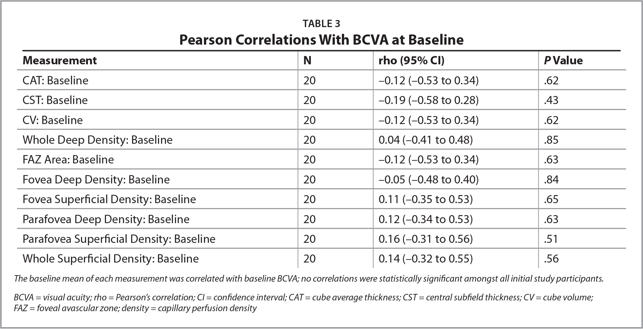 Pearson Correlations With BCVA at Baseline