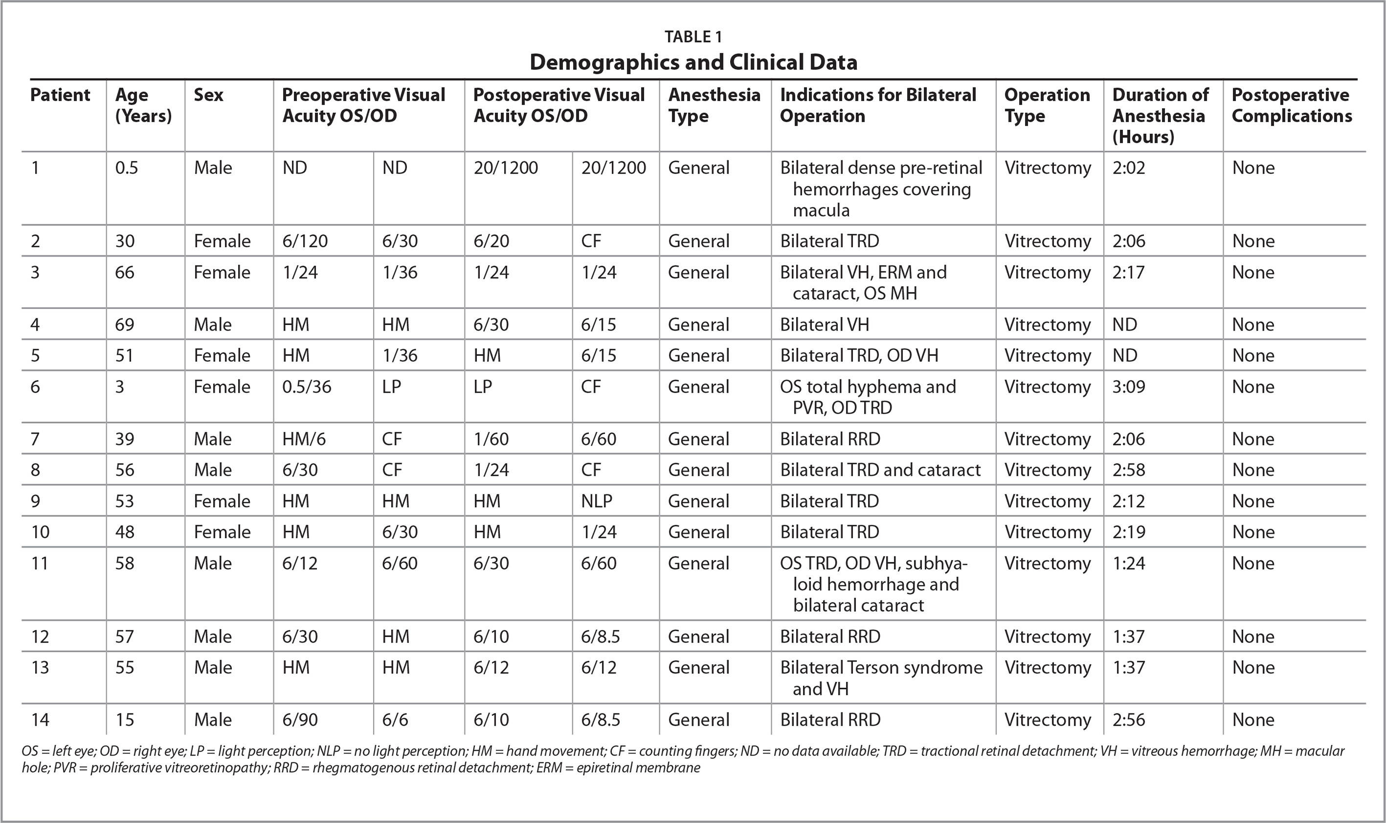 Demographics and Clinical Data