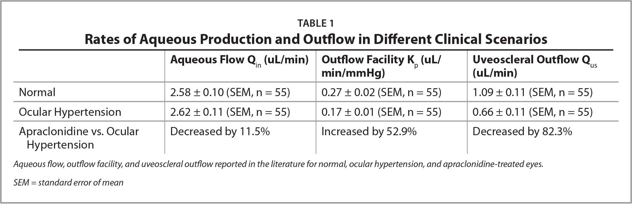 Rates of Aqueous Production and Outflow in Different Clinical Scenarios