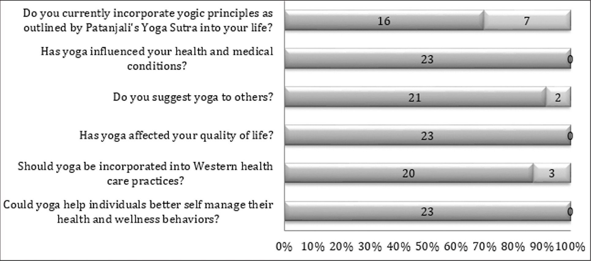 Sample dichotomous responses from yoga practitioners (n = 23).