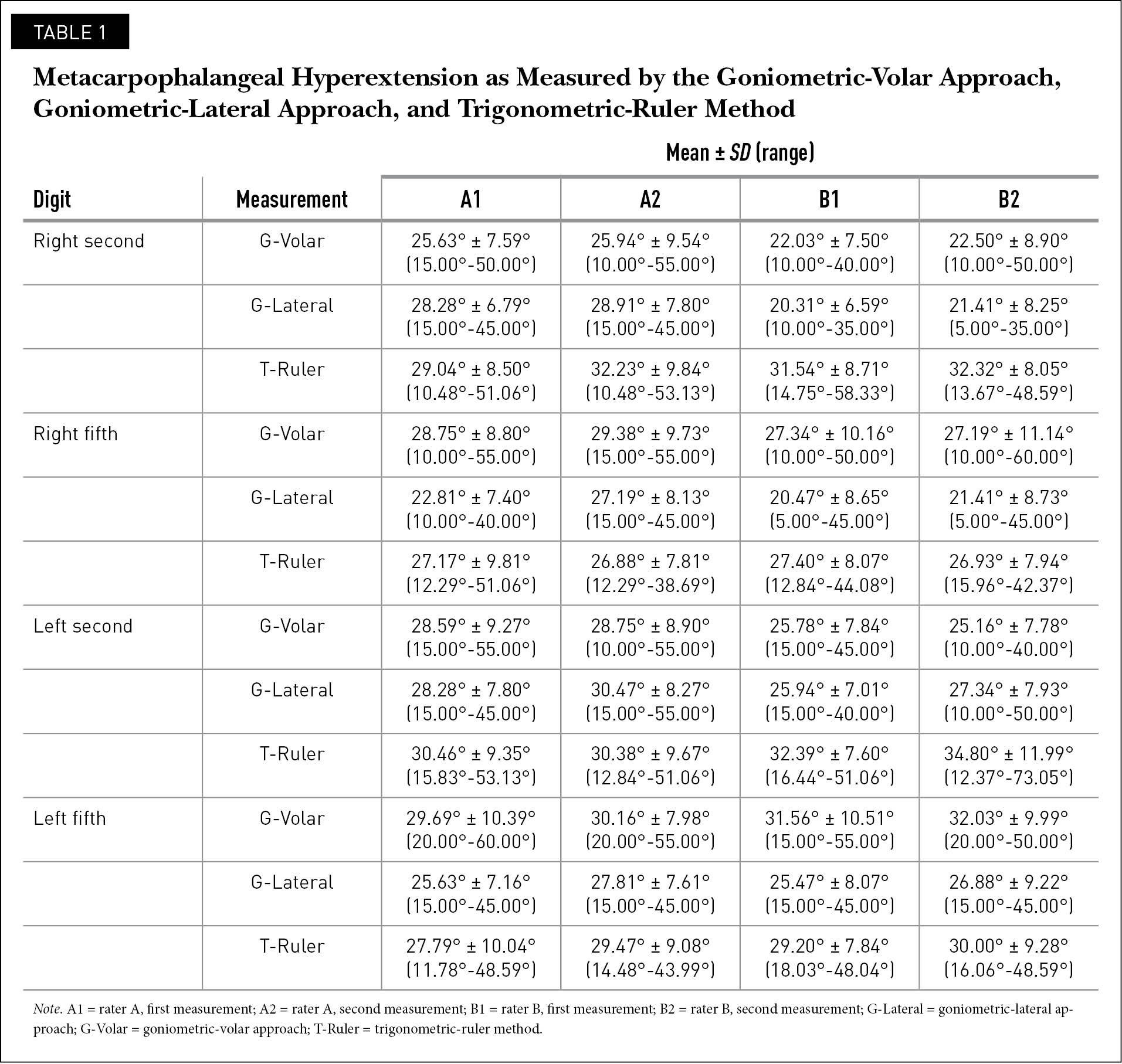 Metacarpophalangeal Hyperextension as Measured by the Goniometric-Volar Approach, Goniometric-Lateral Approach, and Trigonometric-Ruler Method