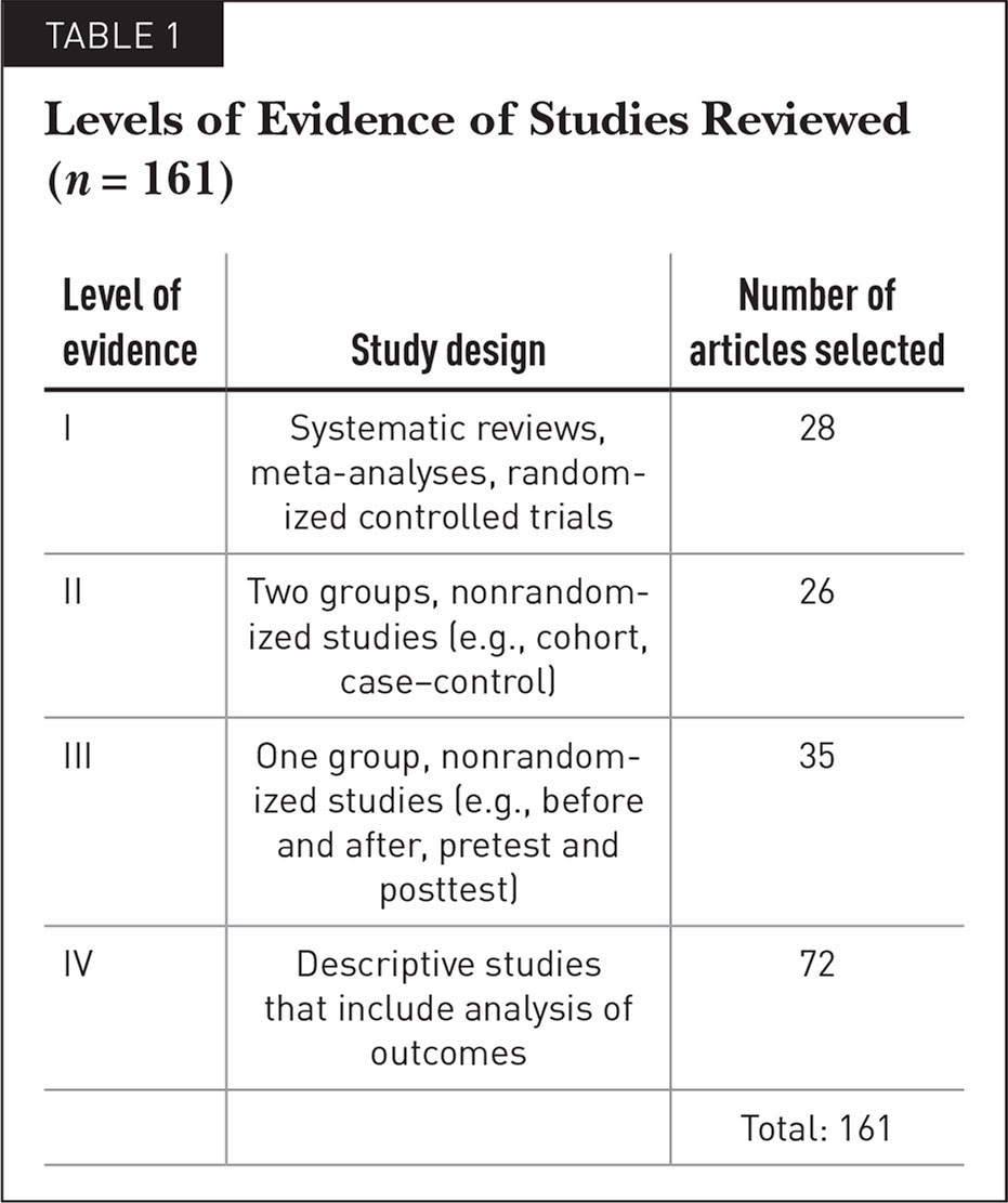 Levels of Evidence of Studies Reviewed (n = 161)
